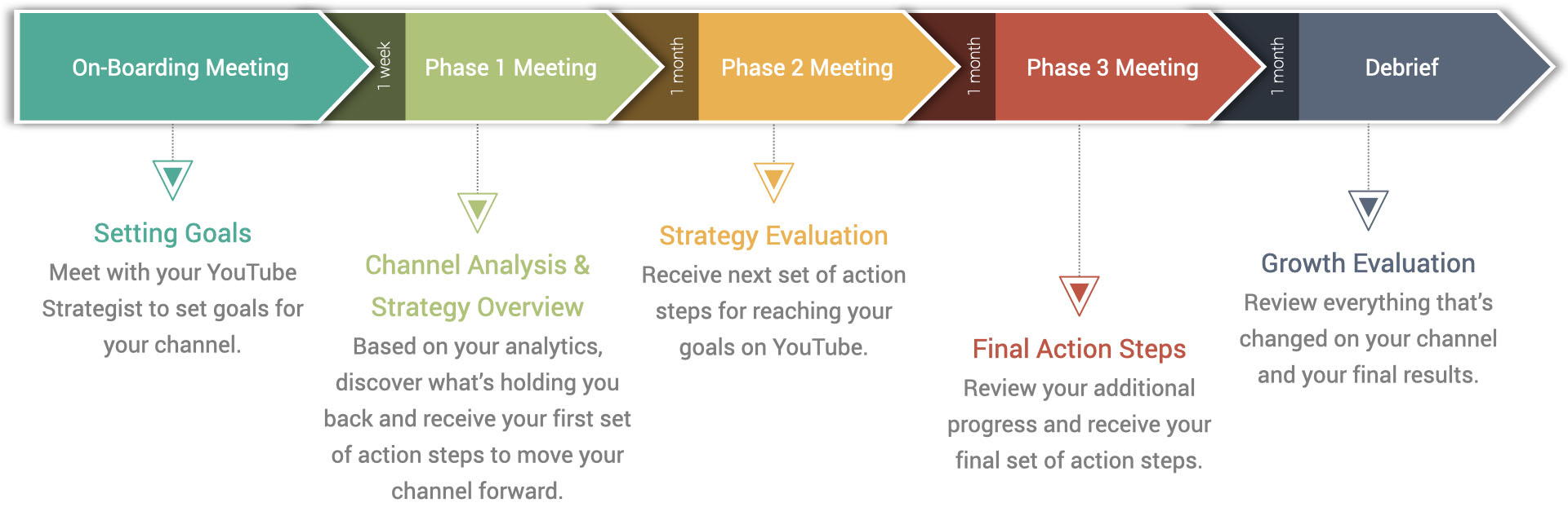 Action Plan Process